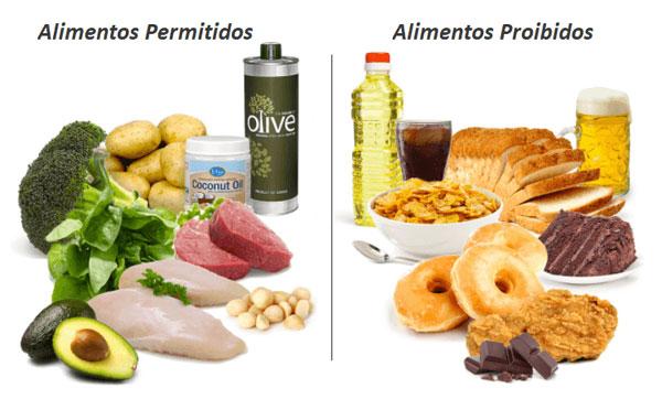 Alimentos Permitidos e Proibidos Na Dieta Cetogênica